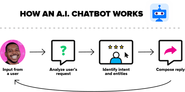 How an AI chatbot works