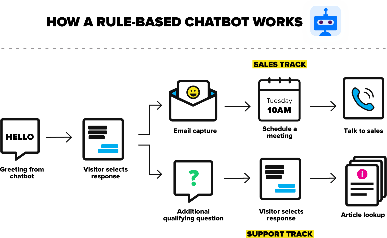 How a rule-based chatbot works