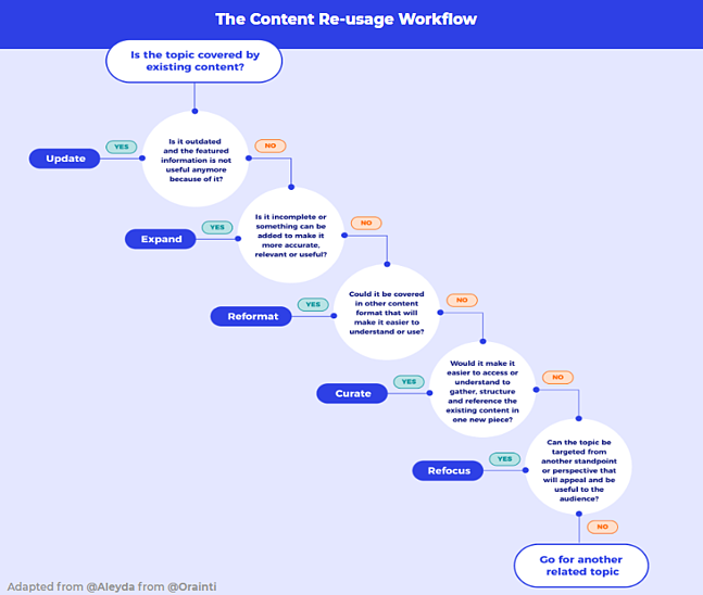 Content re-usage workflow