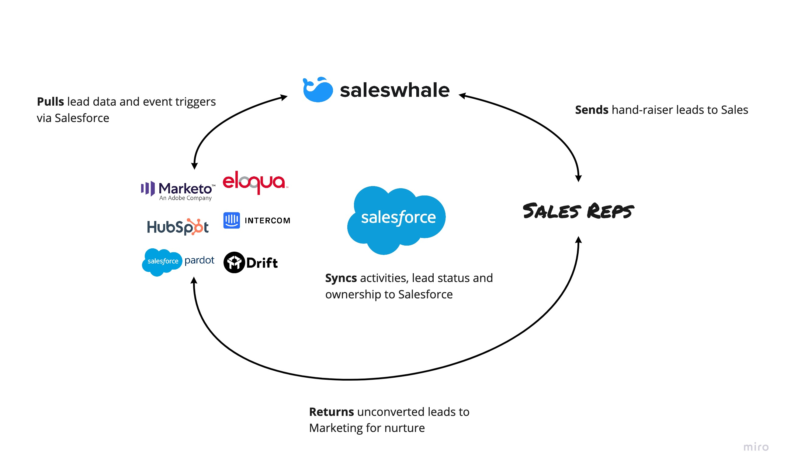 integrate-saleswhale-with-salesforce-marketing-automation