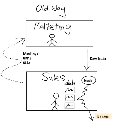 traditional_lead_conversion_old_way