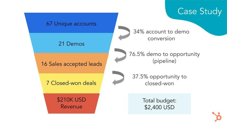 HubSpot Webinar_ ABM strategies that take minutes not months to win large B2B deals