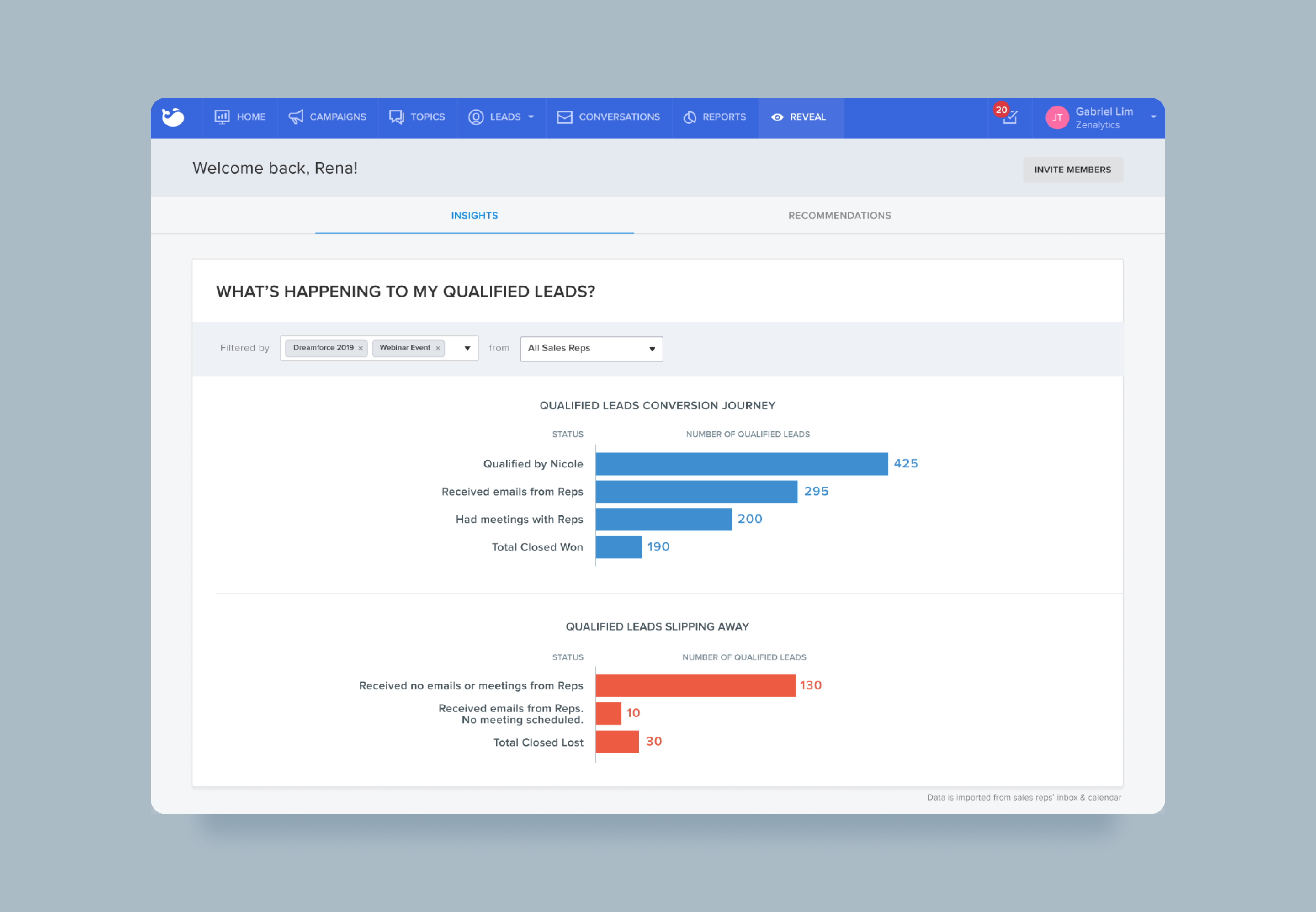 Reveal gives users insights into qualified lead outcomes