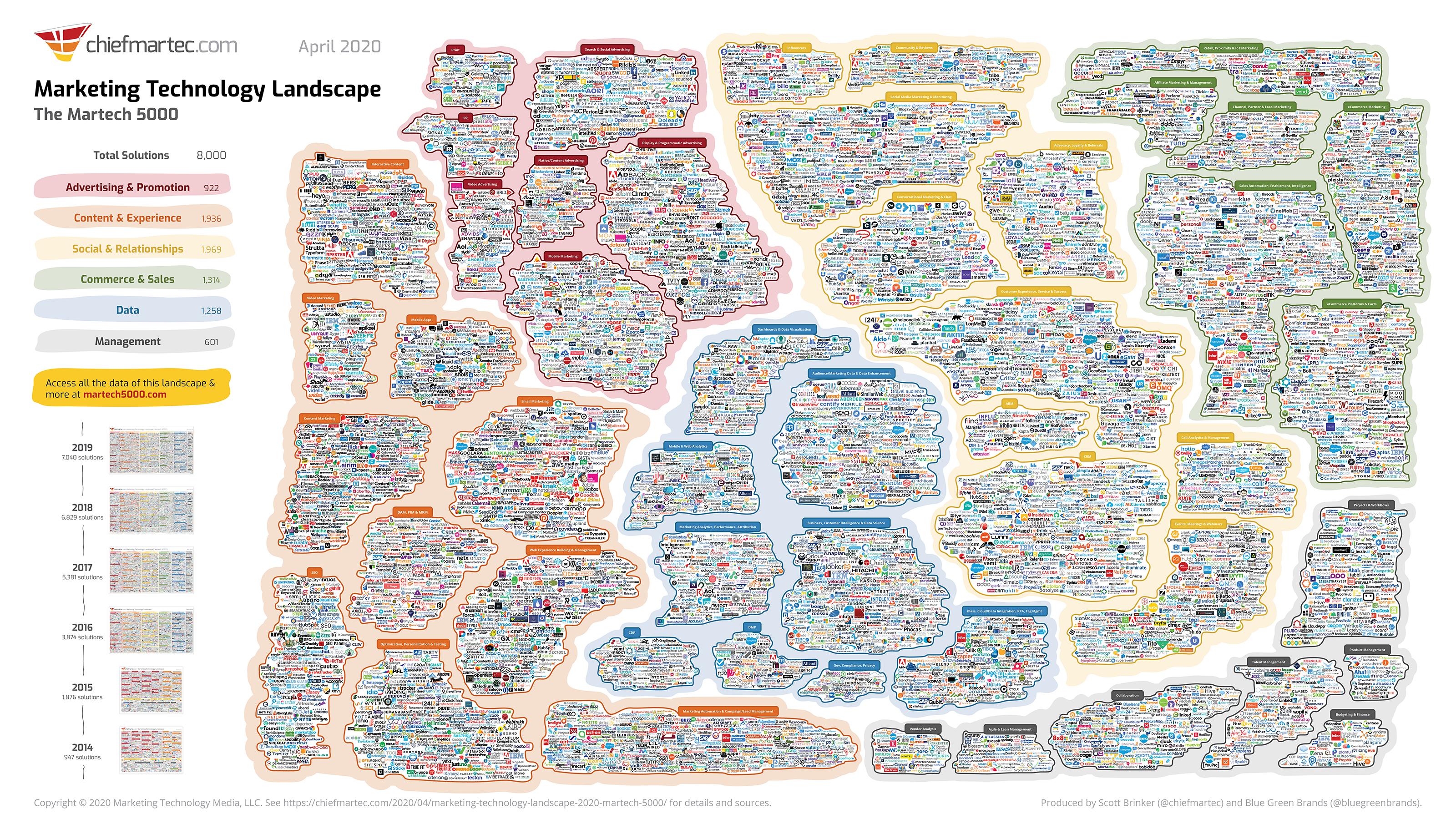 martech-landscape-2020-martech5000-slide (1)